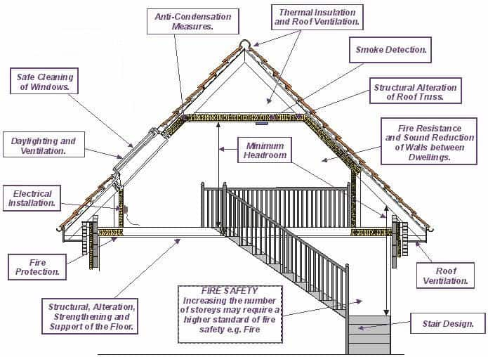building warrant approval for a house extension project