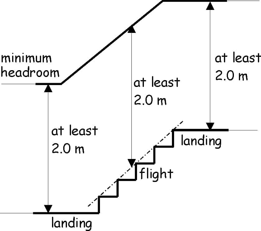 Minimum headheight on a Stair